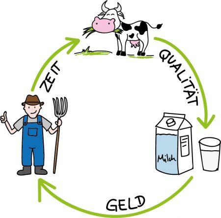 Milchkreislauf